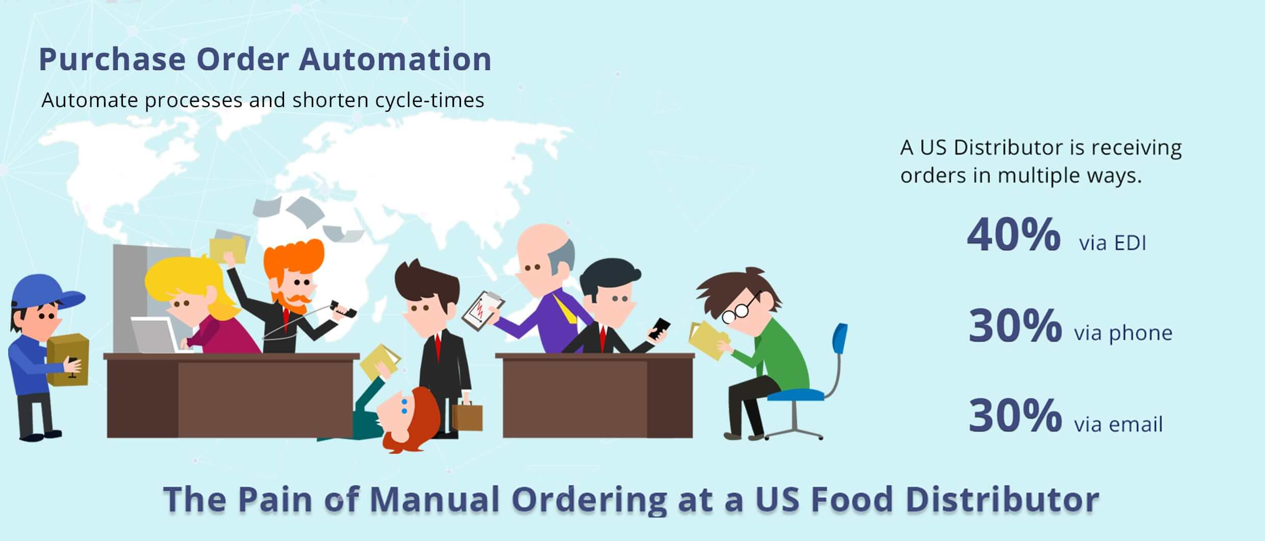 Purchase order Automation