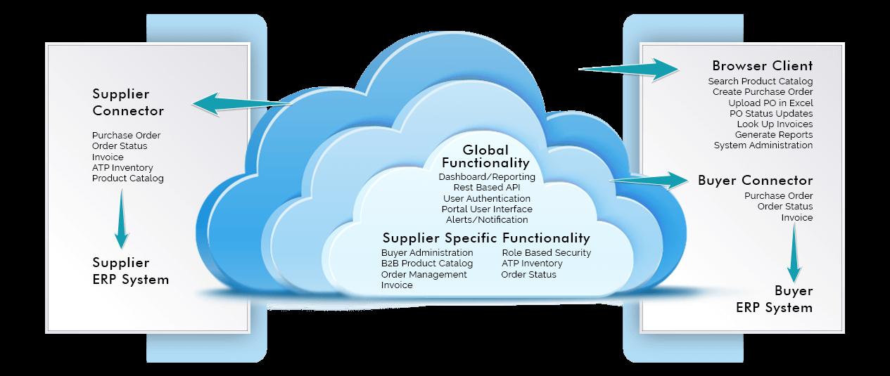 Supplier ERP System